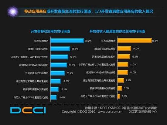 2010年中国移动互联网报告:杏彩平台25%开发者噬盈利