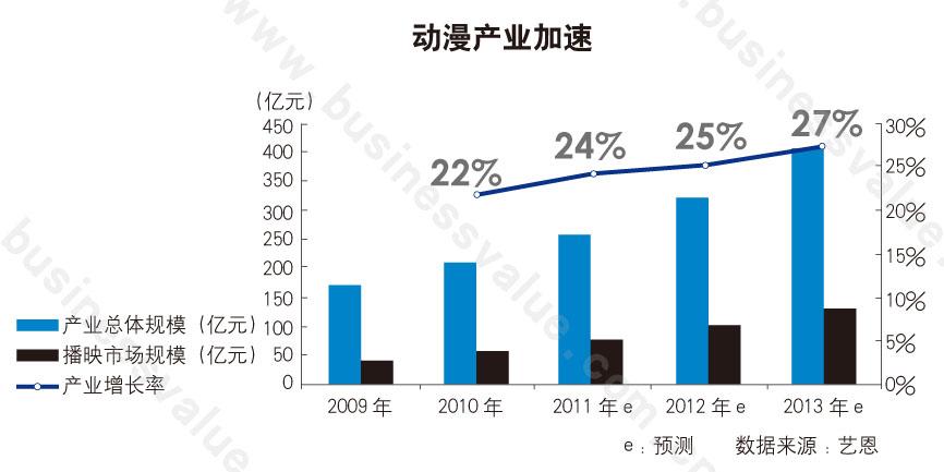 2010年中国动漫总产值为只杏彩注册208亿元