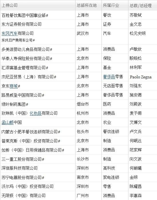 《财富》杏彩平台2011年瞬中国最适宜工作的公司榜单