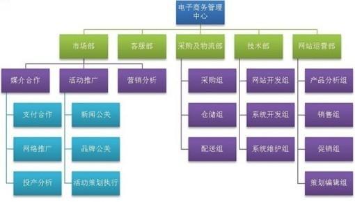 浅谈中型电子商务B2C团队组织架构