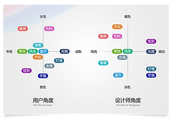 通过分析用户对各类图片的视觉偏好,得出了每类用户的代表图片及关键标签。  进一步分析用户对管家及偏好图片的认知和评价后,提取出视觉定位关键词。  最后,设计师分别从用户和专业角度上做了视觉定位分析。  经过前面的用户调研我们能够了解到用户心目中理想的QQ电脑管家的感觉,于是在整体风格上作出了定位: 1.
