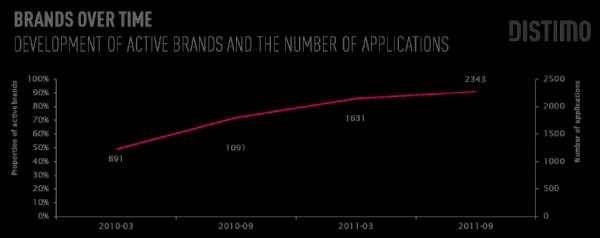 全球100强91%的企业发布移动应用