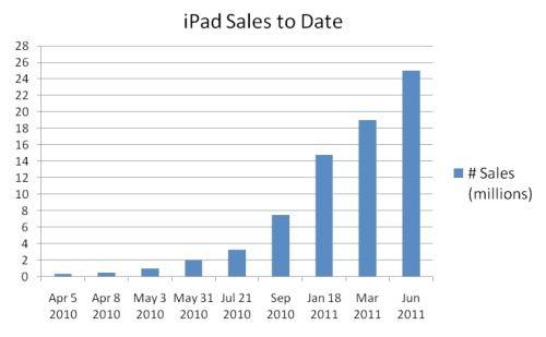 iPad为酒店经营者带来了哪些挑战