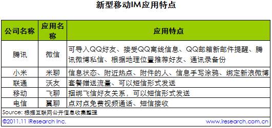 转中国移动IM市场未来杏彩代理路在何方?