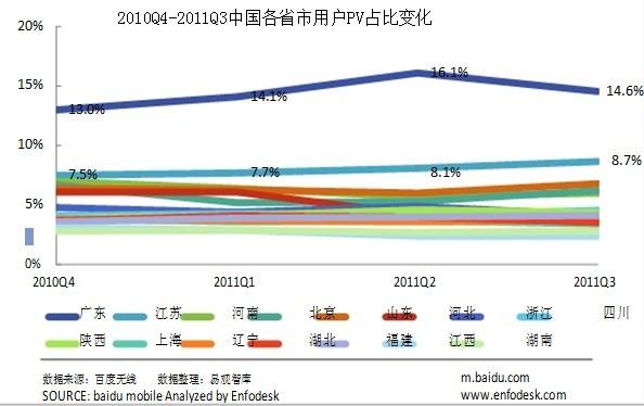 2011年Q3百度移动互联网发展趋势报告