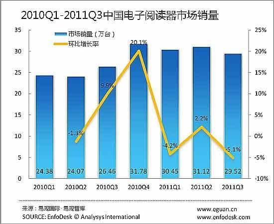 杏彩平台2011萧年Q3中国电子阅读器市场份额