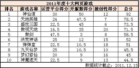 2011年度中国十大网页游戏盘点