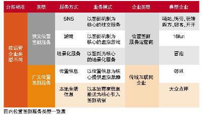中国计算机报:LBS尴尬的绿叶