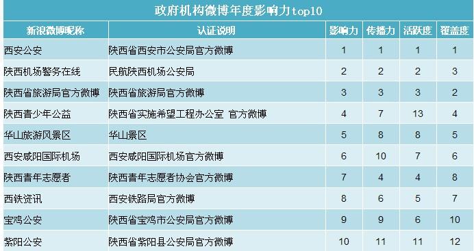 新浪微博成西北地区最大微博问政平台
