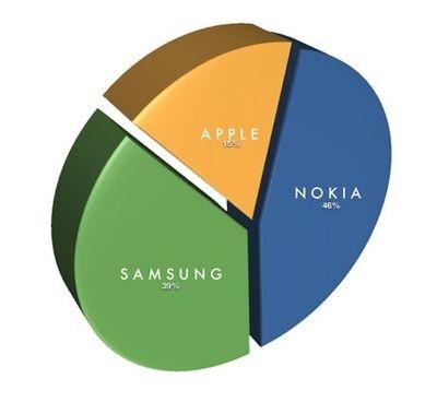 诺基亚、三星、苹果成为2011年度三大手机生产商