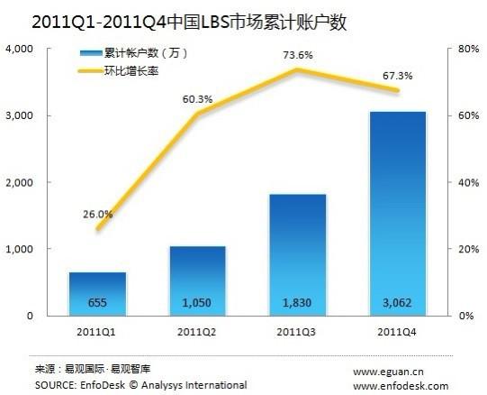 2011年中国LBS交友应用累计用户达3062万