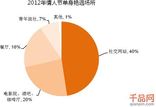 2012年中国情人节用户调研报告