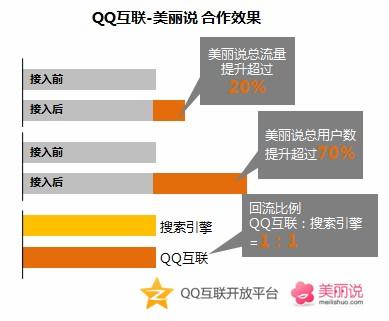 美丽说:QQ互联贡献的回流比肩搜索引擎