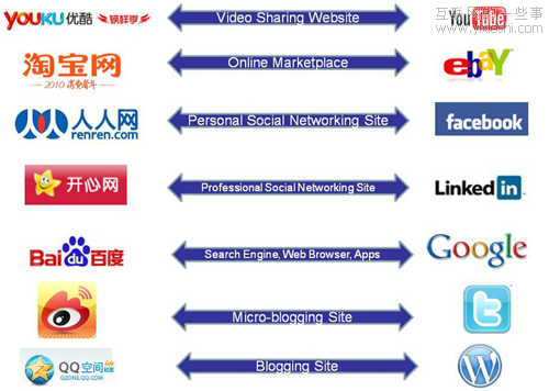"""外国同行看中国互联网""""微创新"""""""