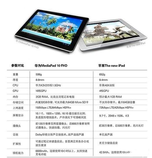 苹果的The New iPad为何输给华为的MediaPad?