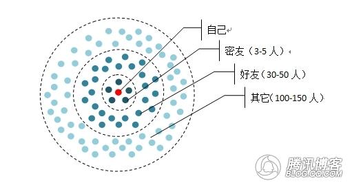 QQ圈子凭借什么原理进行划分的?