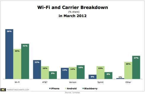 调查发现苹果设备用户更喜欢用Wi-Fi