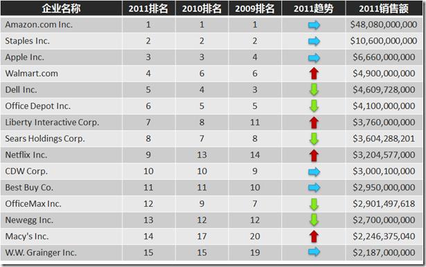 欧仕嘉女包2016新款2011年美国电子商务B2C公司排名Top15_网站推荐_西部e网2016糖欣平