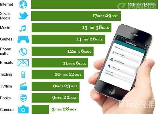 打电话成智能手机小众应用 社交与游戏最受欢迎