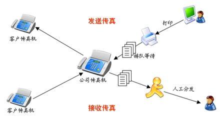 从人工到网络,传真方式的进化流程
