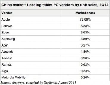 中国平板电脑市场:苹果iPad第一 联想第二