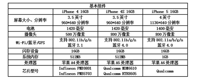 iPhone5成本168美元,卖出一台苹果净赚300美元!