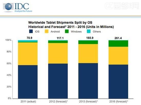 IDC预测2012年平板电脑出货量为1.17亿部