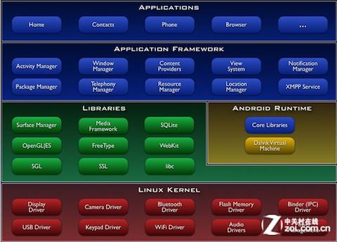 阿里云os的体系结构如图所示(来源)