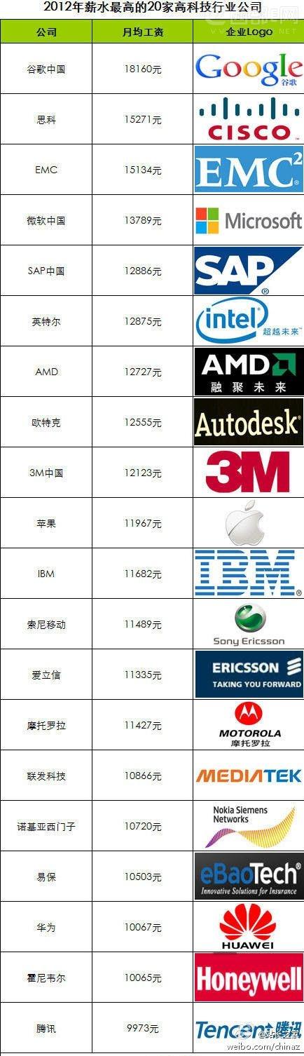 2012年国内薪水最高的IT公司排行榜TOP25