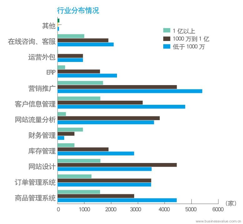 中国企业电子商务it建设报告