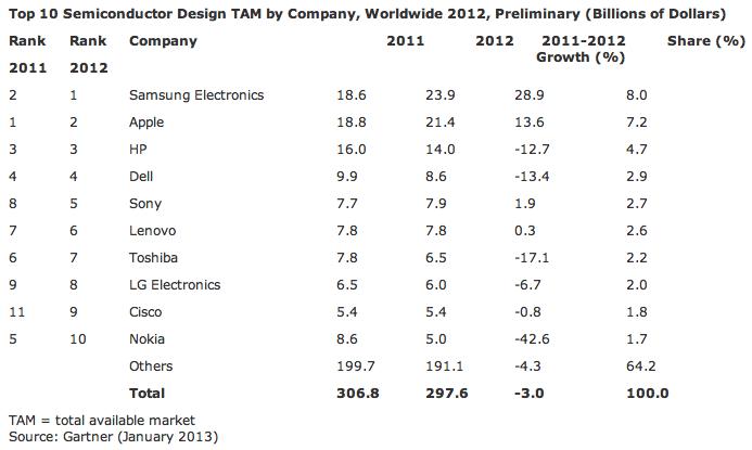 三星超越苹果,成为全球第一大半导体消费商