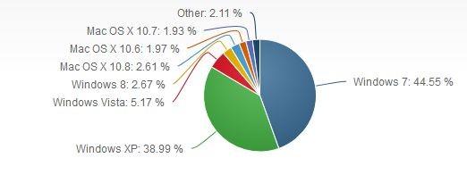 Windows 7仍然是最流行的PC操作系统
