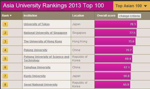 2013亚洲大学排行榜top100   大学名称   前10名还包括北...