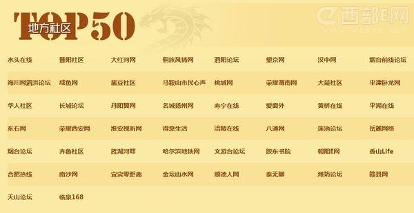 咸鱼网,荣耀西安和汉中网等荣获地方社区top50