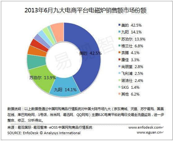 2013年上半年电磁炉销量排行榜