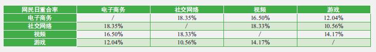 网宿互联网报告:电商和社交网民日重合率为18.35%
