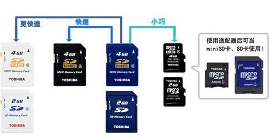 如何保护手机的TF卡可和数码相机杏彩平台开户的SD卡