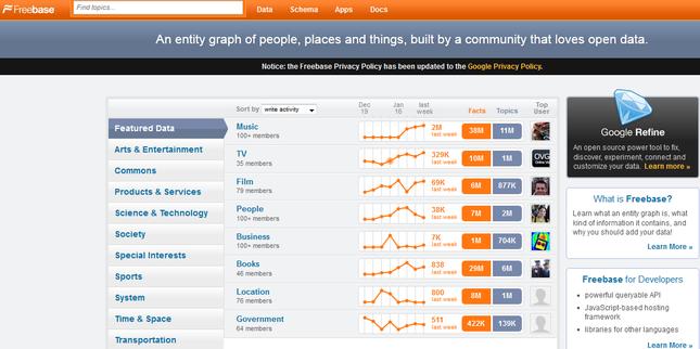 互联网上的免费服务赚钱的14种模式