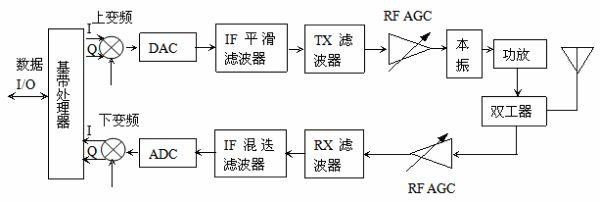 第二代移动通信系统基站设备的典型设计方案是将接收天线、发射天线安装在室外,将射频收发信机安装在室内,射频收发信机与接收天线、发射天线间用低损耗的射频电缆连接。这就是所谓射频拉远技术。第三代移动通信系统结合射频拉远技术,诞生了新型信号传输设备RRU,通过光纤传输基带信号。同样,数字光纤直放站也可通过光纤传送基带信号,两者既有区别,又有联系。 一、RRU工作原理及应用 射频拉远单元RRU(Remote Radio Unit)是一种新型的分布式网络覆盖模式,它将大容量宏蜂窝基站集中放置在可获得的中心机房中,基带