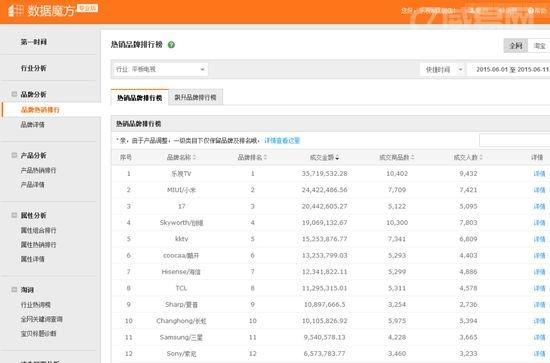 乐视618半程战报:超级电视斩获淘宝天猫销量销售额第一