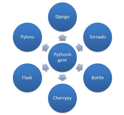 前方高能!如何保障Python应用的高性能_综合开