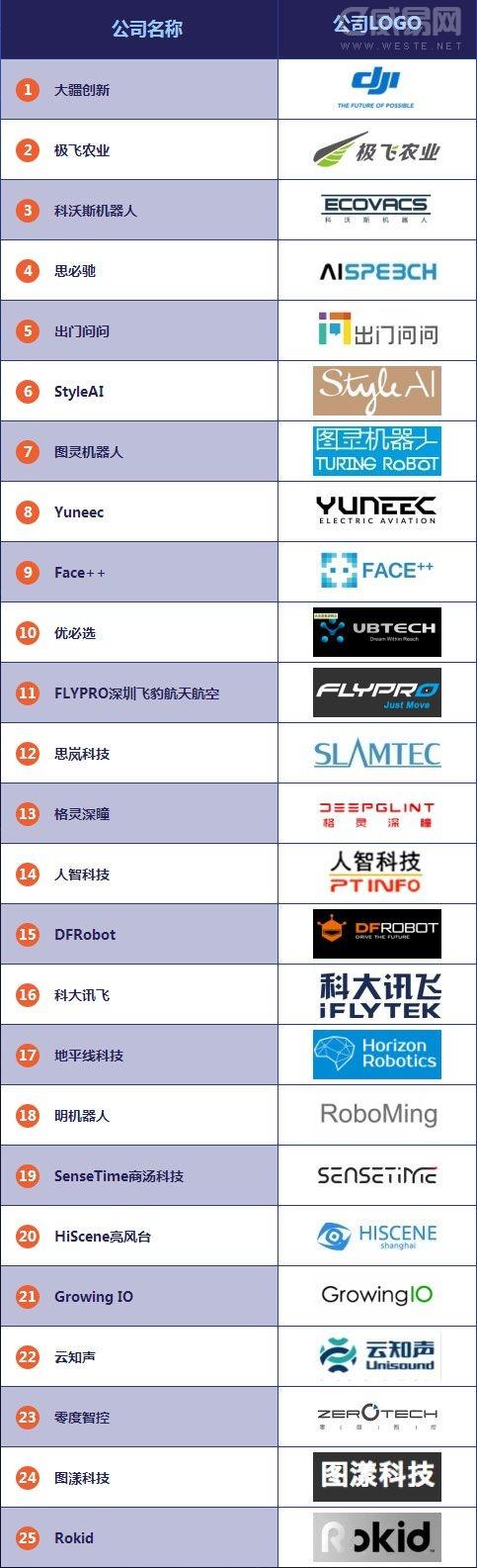 2015年度中国最佳智能硬件创业公司TOP100排行榜(全名单)