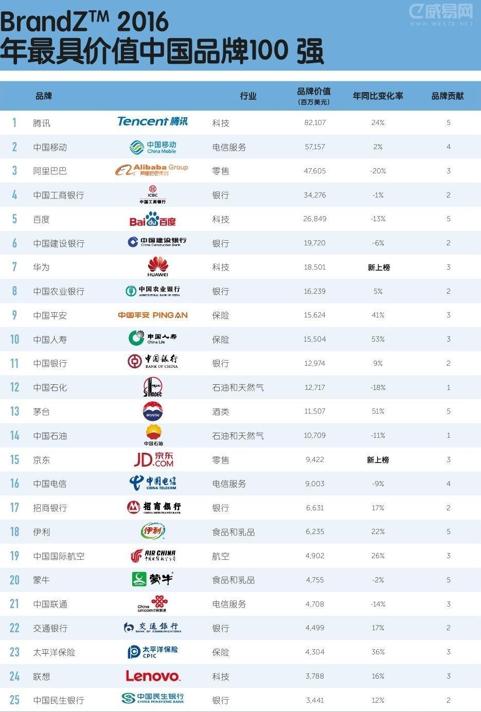 2016最具价值中国品牌100强排行榜 (1-25)