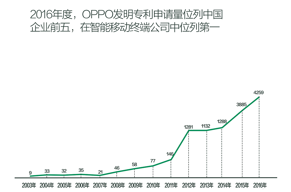 OPPO专利增长迅速.png