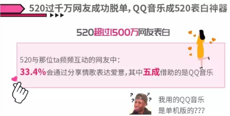 520你脱单了么?QQ音乐成表白神器